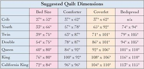 Twin Size Quilt Dimensions Yahoo Search Results Twin Quilt Size