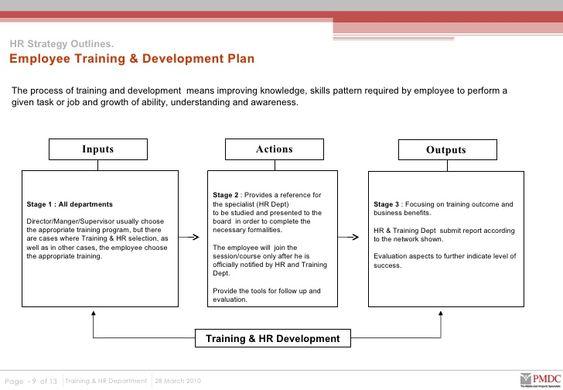 Sample Business Plan Outline Business Plan Outline Sample