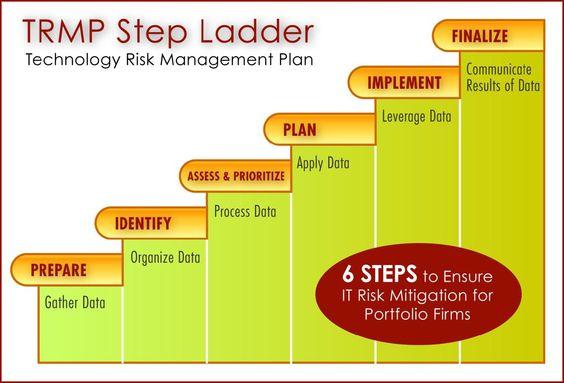 TRMP Step Ladder - technology risk management plan Business - risk management plan