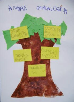 Aprender Brincando: Projeto Identidade - Tudo sobre mim - Pré II