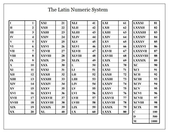 12-Bar Blues Charts Roman numerals chart, Chart and Music worksheets - roman numeral chart template
