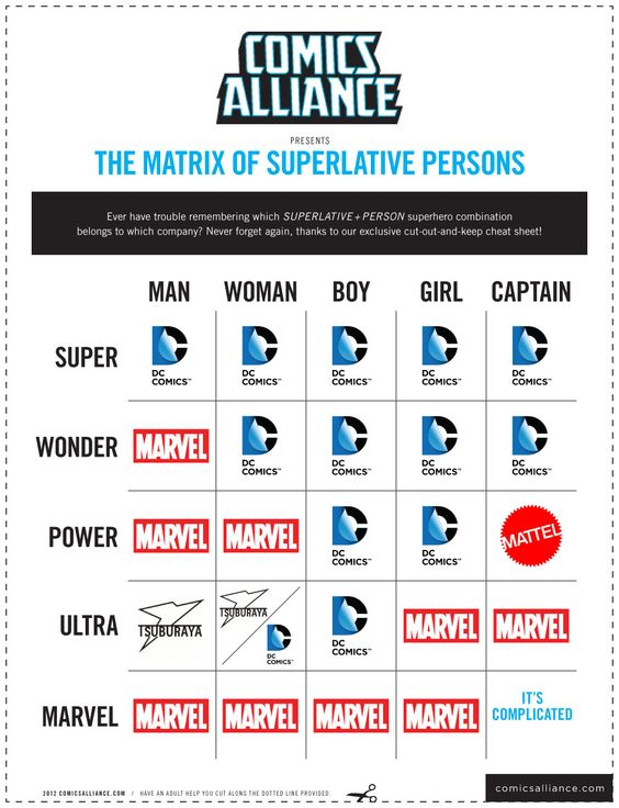 ComicsAlliance Presents: The Matrix of Superlative Persons [Chart] - ComicsAlliance | Comic book culture, news, humor, commentary, and reviews