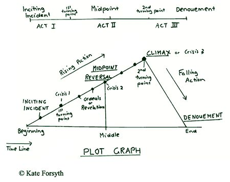 How to do a simple plot outline for a personal narrative essay?
