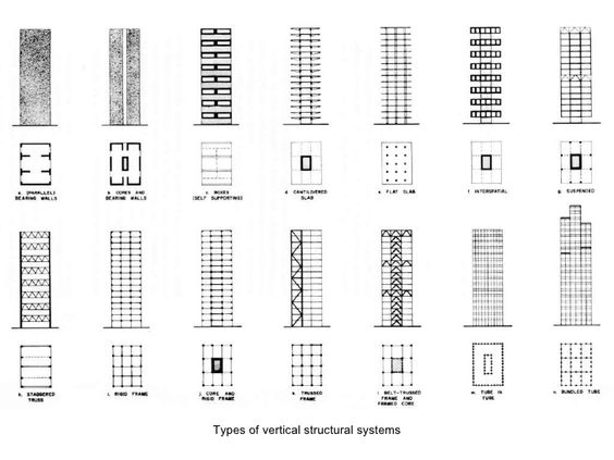 Types of vertical structural systems