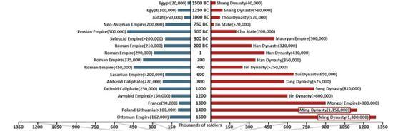 Los ejércitos más poderosos de toda la historia, en un gráfico