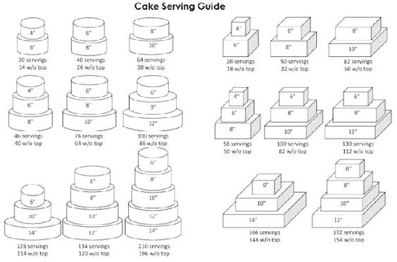 wedding cake serving chart uk cake serving chart things to use charts 24295
