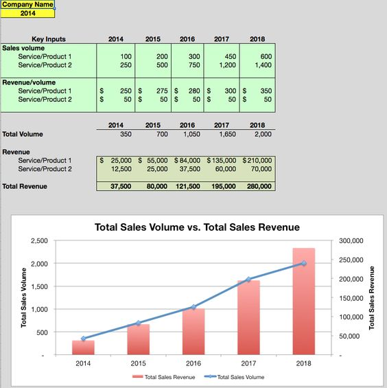 Use this free sales forecast spreadsheet to estimate your sales - sales forecast