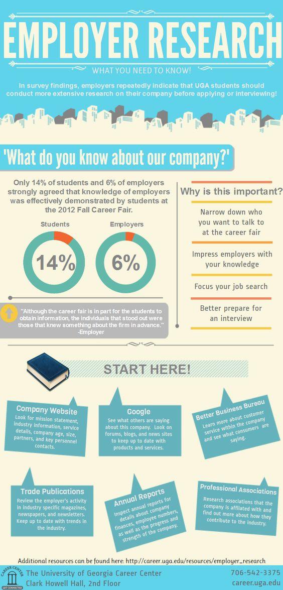 Vorbereitung zur Jobsuche  #Infografik via @baloise_jobs & @MarcusFischer #HR #Jobsuche