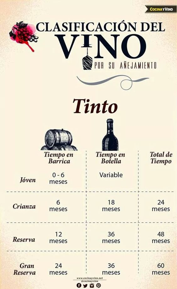 Clasificación del vino tinto #Vino #Infografía