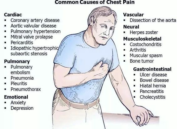 Chest pain left breast