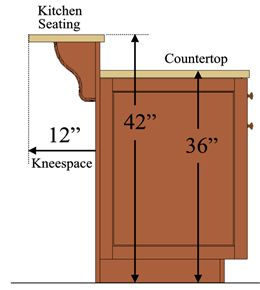 "Kitchen Seating – How Much Knee Space Do I Need? 12"" for 42"", 15"" for 36"", 18"" for 30"""