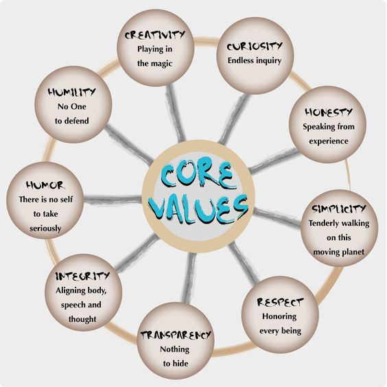 personal core values Let me give you a personal example one of my core values is named wind in your face, which means the spirit of adventure or the feeling that i get when sitting on top of a safari vehicle with .