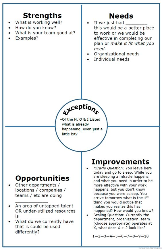 how to use swot analysis in strategic planning