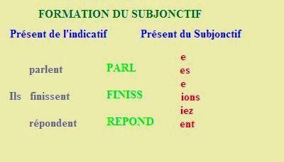 Le Subjonctif PréSent: