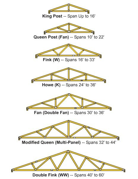 How To Build Wooden Roof Trusses Education Roof Trusses