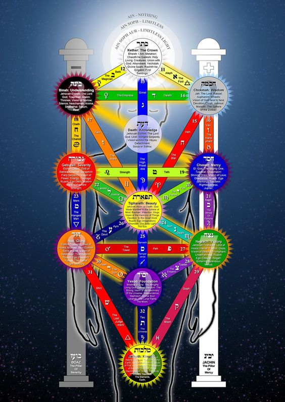 Dazzling Image of the Qabalistic Tree of Life