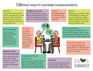 the different ways to communicate with the deaf Deaf cultures communicate in the way of sign language for example, the culture i was brought up in taught me how to speak english the way i speak, my communication skills, my values, morals, behaviors and attitudes came from the culture in which i live.