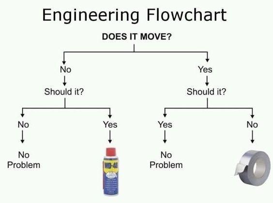 Engineering flowchart http://ibeebz.com
