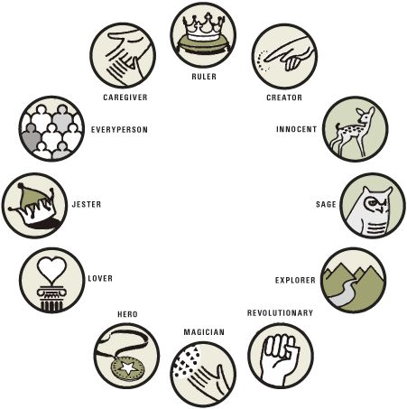 carl jung and the different archetypes What is your psychological archetype test by mateo sol / 1 min read / 1 comment loosely based on the work of psychologist carl jung and the pearson-marr archetype indicator® (pmai), what.