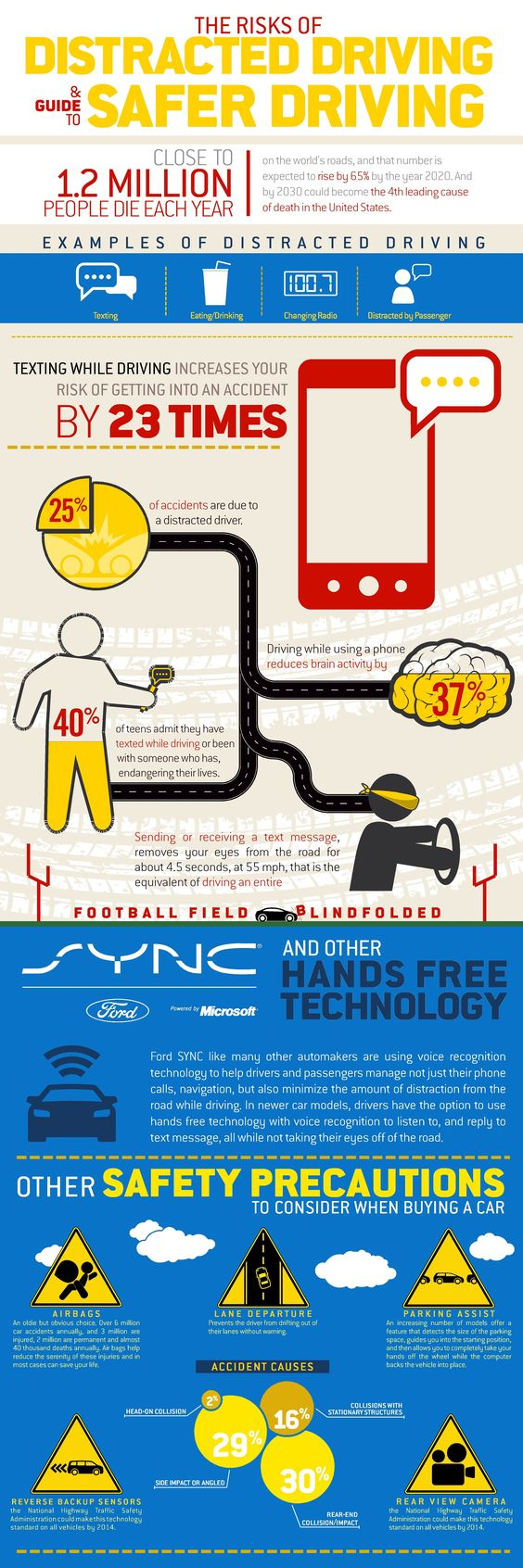 distracted driving risks and guide to safer driving distracted the dangers of distracted driving almost million people die each year due to vehicle accidents caused by distracted driving