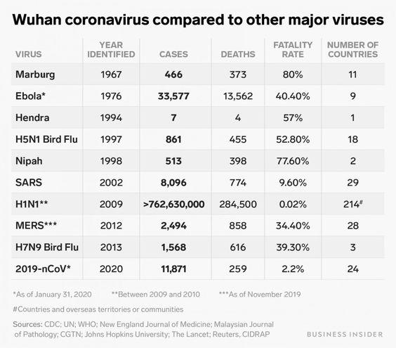 Corona in verhouding tot andere virussen