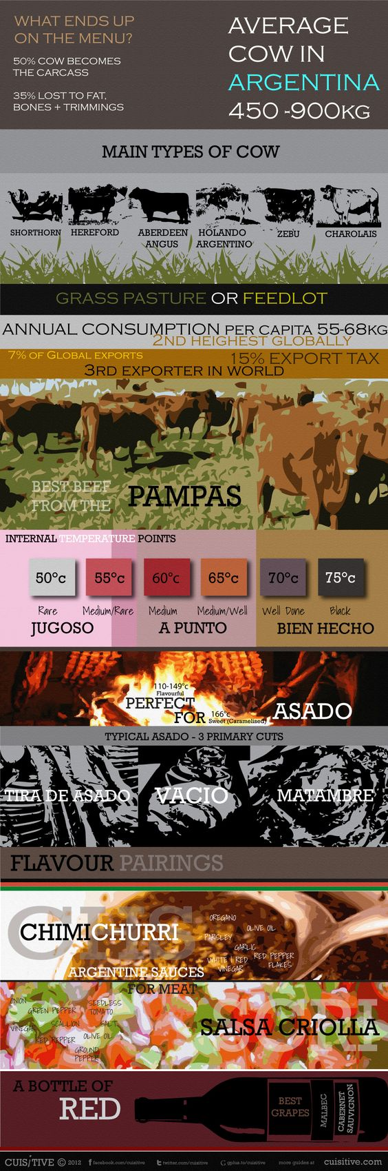 Argentine Beef Cuts – Cortes Vacunos | Cuisitive