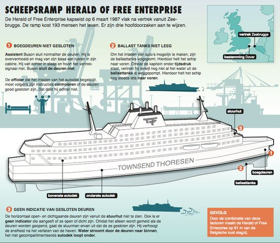infographic laten maken, schip, ship, Herald of Free Enterprise, boat ...