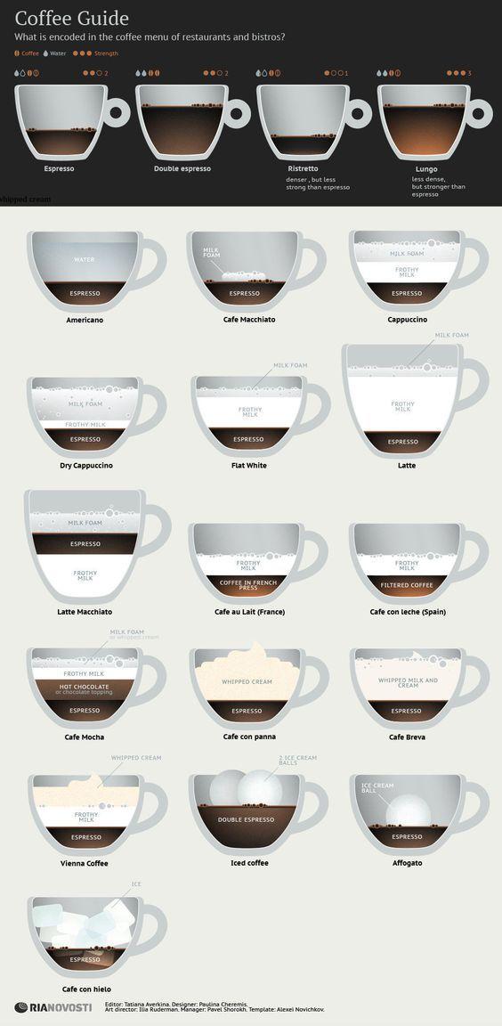 Coffee Guide: