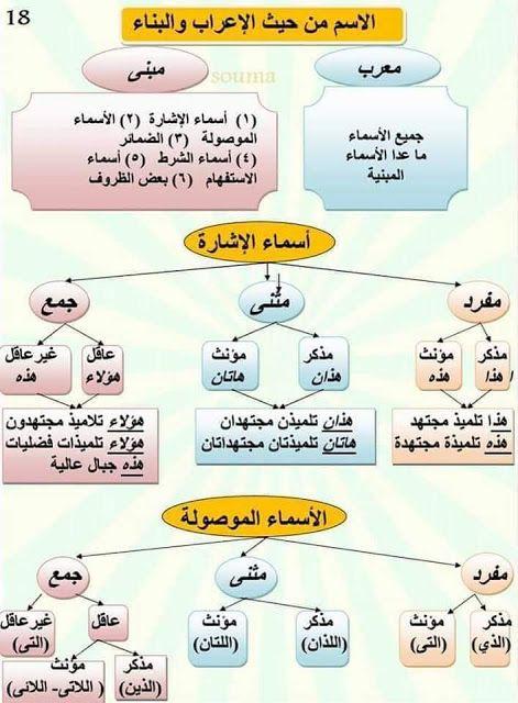 دروس مبسطة في اللغة العربية وطريقة سهلة لتعلم الاعراب In 2020 Arabic Language Learn Arabic Language Learning Arabic