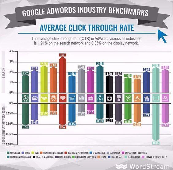 #Grafico #Adwords #Publicidad  Ratio de eficacia de la publicidad de Google Adwords