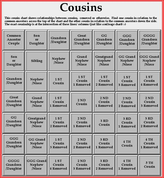 Lively image with regard to printable cousin chart