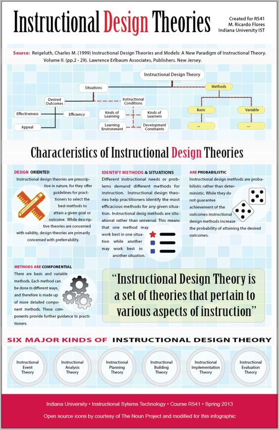 instructional design theories