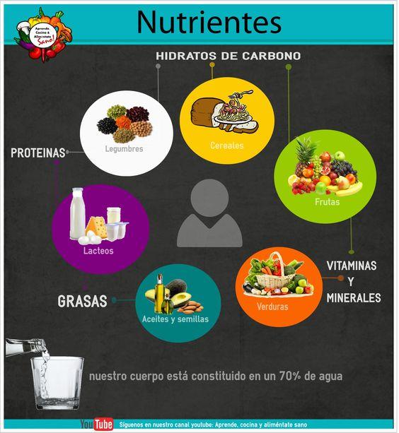 #Alimentacion #saludable #Nutrientes Donde encontrar los