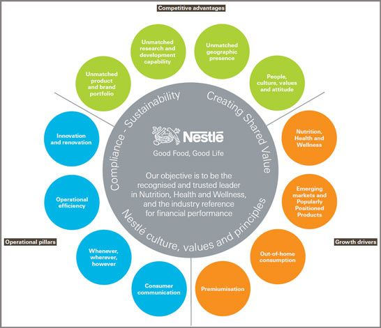 mission vision and goals of nestle company Click inside to find the most current walt disney mission statement online the company's primary financial goals are to walt disney's mission is evaluated.