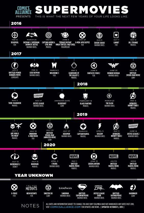 Infografik: Timeline mit allen Superheldenfilmen von 2016-2020. #superherheroes #supermovies #comicbookmovies