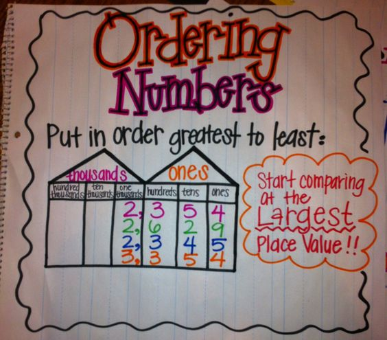 Ordering Numbers Anchor Chart