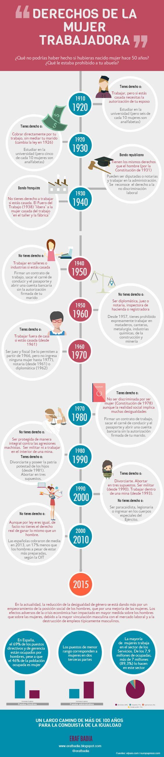 Dia de la mujer trabajadora. #Infografía sobre la evolución de los derechos de la mujer española a lo largo de un camino de más de 100 años para la conquista de sus derechos. #empleo #infographic