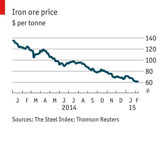 The price of iron has dramatically fallen over the last 18 months