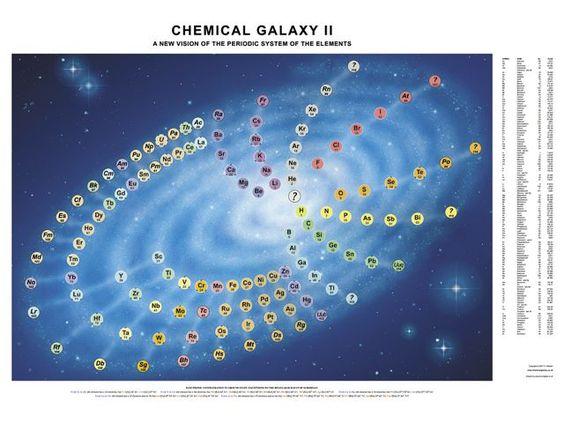 A tabela periódica sempre me incomodou com sua assimetria e falta de espaço para novos elementos. Há anos que se procuram novas formas gráficas de apresentá-la. Essa é uma das minhas preferidas