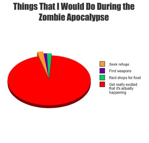 Things That I Would Do During The Zombie Apocalypse Zombie Apocalypse Apocalypse Quote Zombie