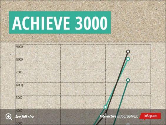 Achieve 3000 - Year 1 Success At Montezuma Elementary ...