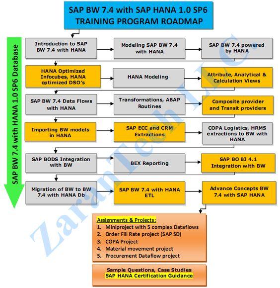 SAP BW on Hana Training roadmap from zarantech  More Info @ http://www.zarantech.com/course-list/sap/bw-hana/ Ph: 1-515-661-4193