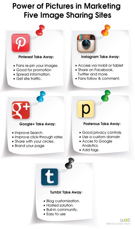 Power of Pictures in Marketing - 5 Image Sharing Sites [infographic