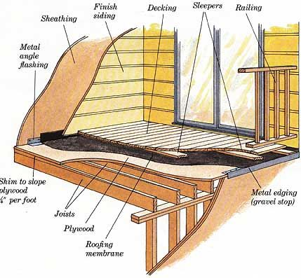 How To Detail A Deck Over Flat Roof   Google Search | Details | Pinterest |  Flat Roof And Decking