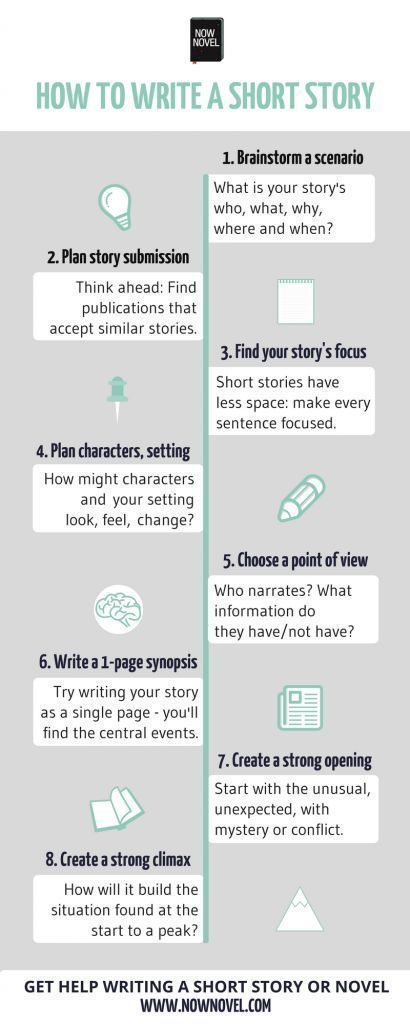 How To Write A Short Story 10 Steps Now Novel Writing Book Writing Tips Creative Writing Tips