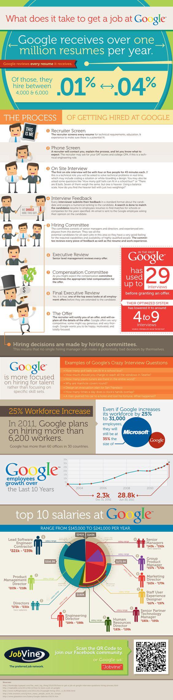 Work for Google
