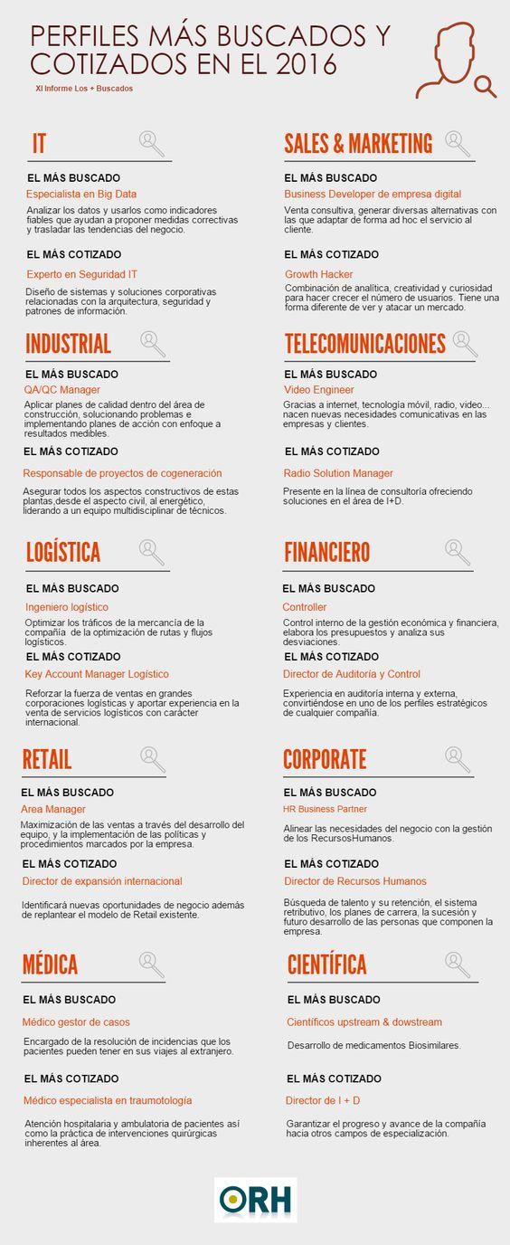 Perfiles profesionales más buscados y cotizados #infografia #empleo #rrhh: