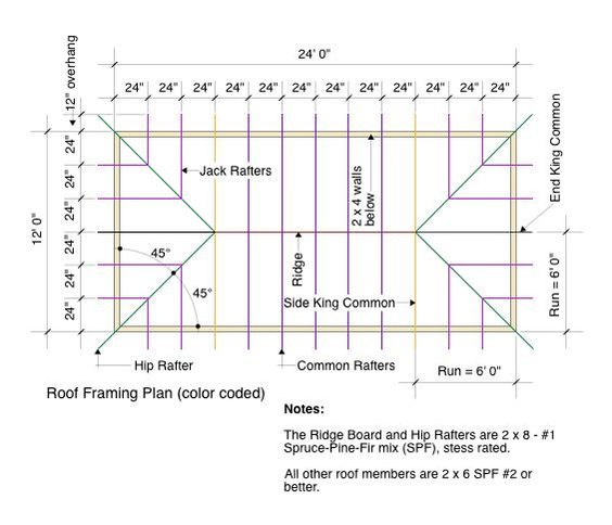 Roof Framing Plan Color Coded Small Homes Pinterest