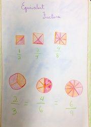 dessin des fractions: Fractions Main, Fractions Paper, Fractions Grade, Math Fractions, 4Th Grade Math, Math Ideas, Beautiful Fractions, 10 Fractions