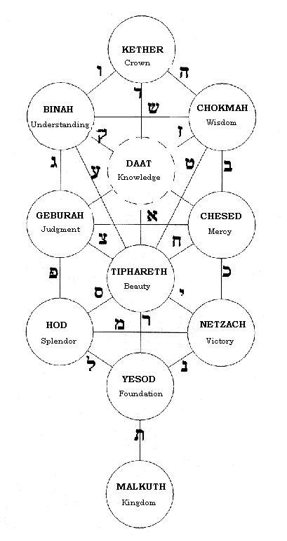 Tree of life (kabbalah)
